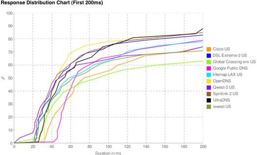 dist-chart